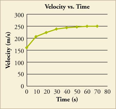 Velocity vs Time Graphs