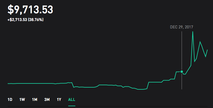 Wash sale loss disallowed vs realized gain/loss : RobinHood