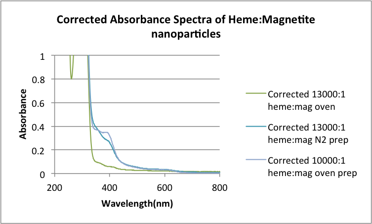 File:Corrected Absorbance Spectra of Heme-Magnetite nanoparticles .png