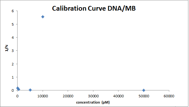 DNA MB calibration curve image OWW.png