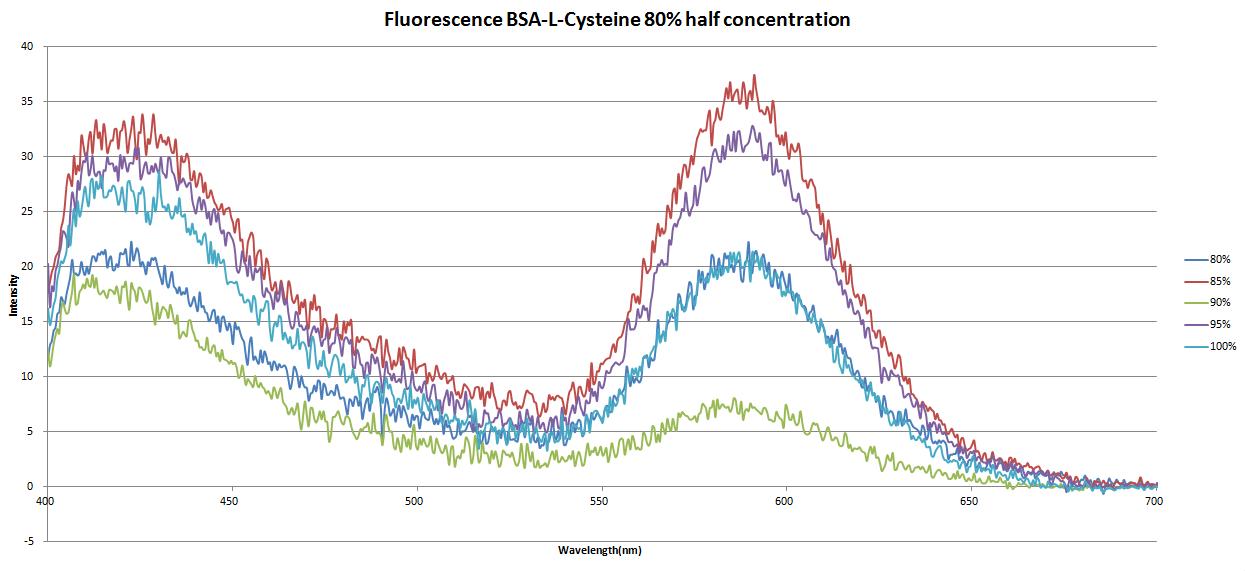 Fluorescence.BSA-C805halfconcentration.png