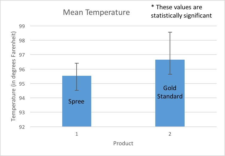 Mean bar graph w standard dev.png