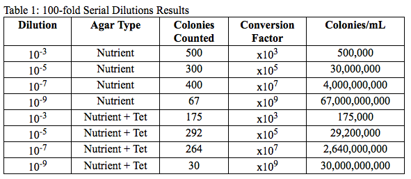 File:Serial Dilution Results.png