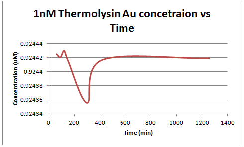 1 nm thermolysin concetration vs. time.PNG