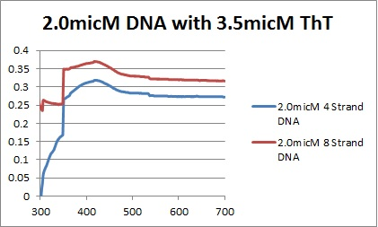 2.0micM DNAs graph.jpg
