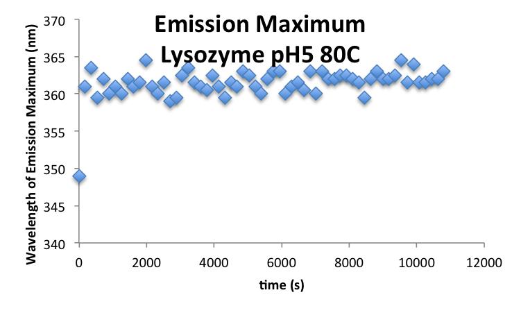 20160929 mrh LysozymepH5 EmissionMax.png