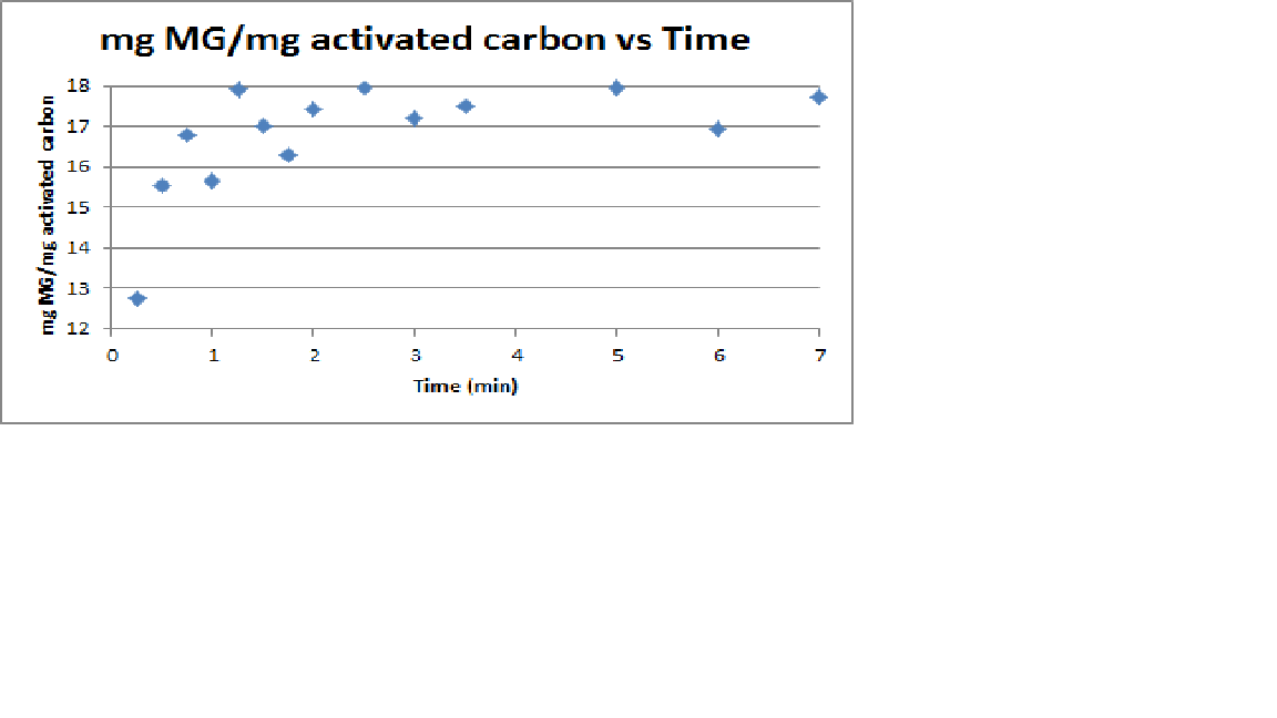 Activated Carbon Kinetics.png