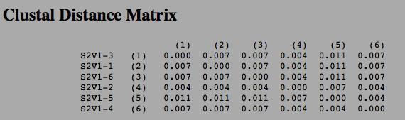 Clustal distance matrix MH.png