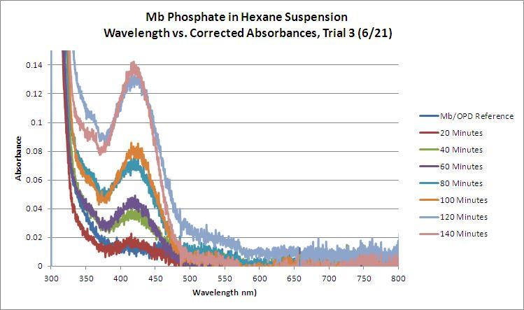 Mb Phosphate OPD H2O2 Hexane WORKUP Trial3 GRAPH.JPG