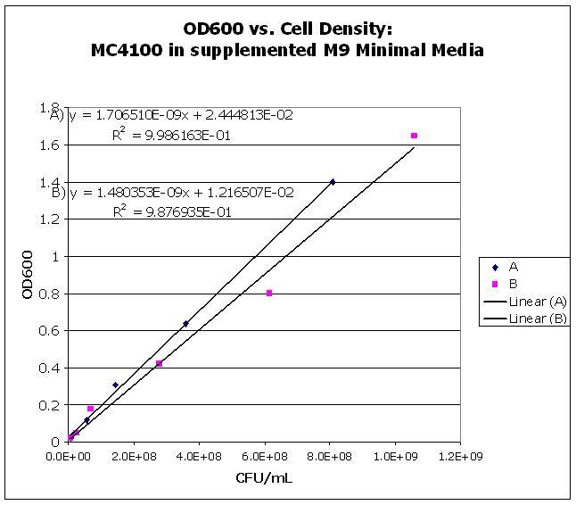 OD600vsCellDensity.JPG