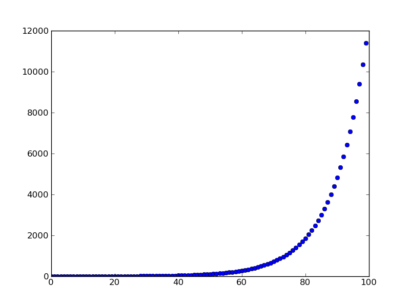 File:Exponential 2 Py.png