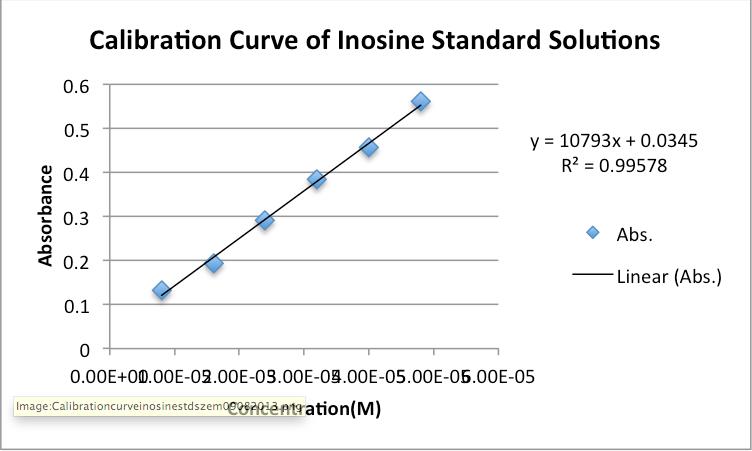 2013 zem inosine calibration curve.png