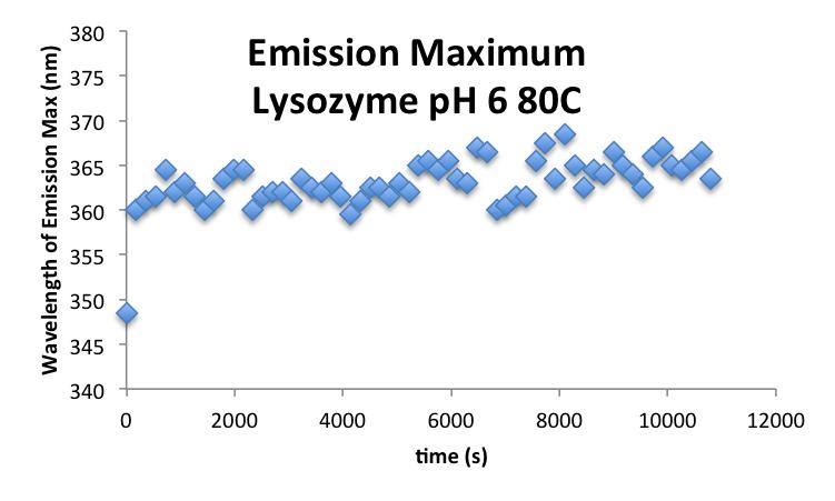 File:20160930 mrh LysozymepH6 EmissionMax.png