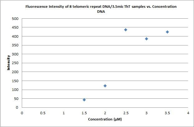 Flouresence intensity vs concentration DNA.jpg