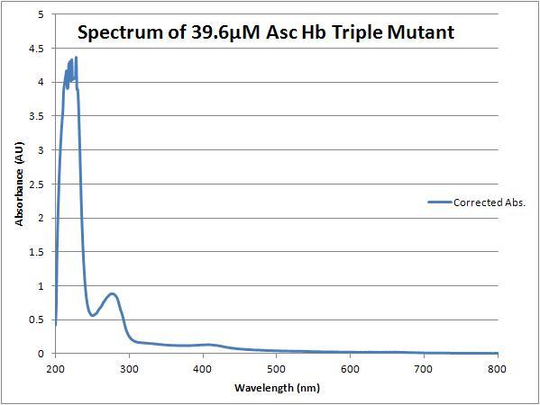 File:Triple mutant spectrum 39.6.JPG