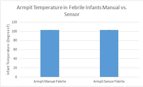 Febrile armpit graph.PNG