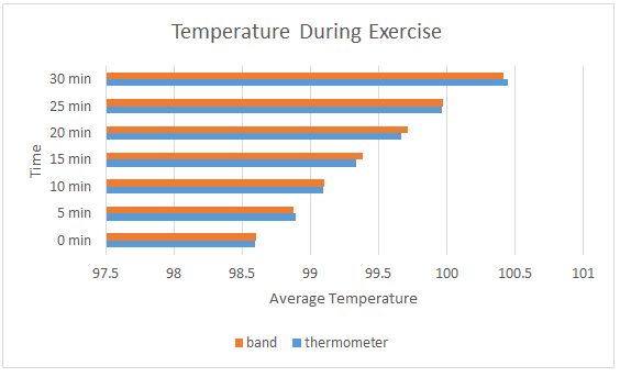 Image:Temp_during_exercise_comparison.png