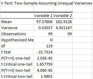 File:Temperature T-TestLab3.png