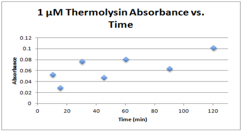 File:1 um thermolysin absorbance vs time.PNG