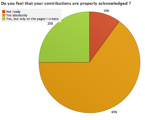 File:OWW Survey Results 4 2.png