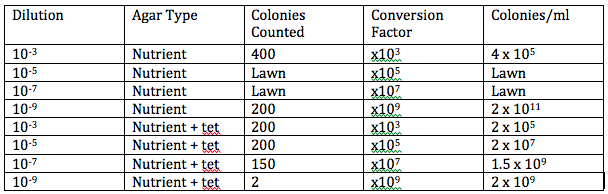 File:Serial dilutions results.png