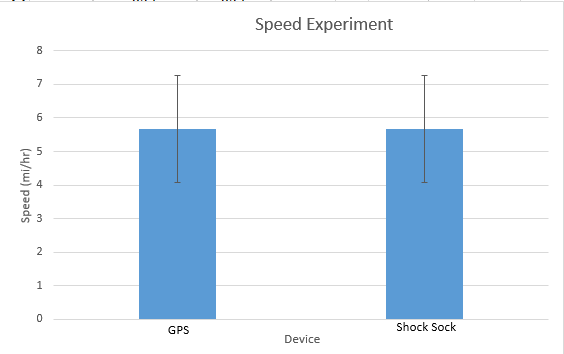 File:Speed Graph.png