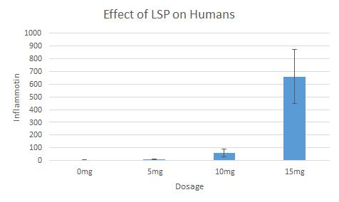 File:Effect of LPS on Humans Graph.JPG