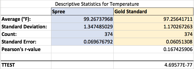 Figure 2. Descriptive Statistics include average, standard deviation, standard error, and p value in degrees Fahrenheit for the temperatures recorded using the Gold Standard meter and the Spree device.