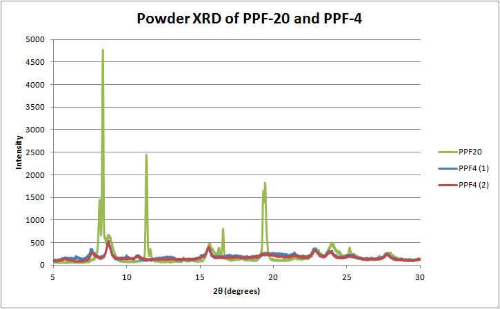 12-06-01 XRF of PPF20 and PPF4.png