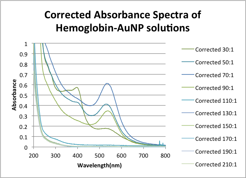 Corrected Absorbance Spectra of Hemoglobin-AuNP solutions ZEM .png