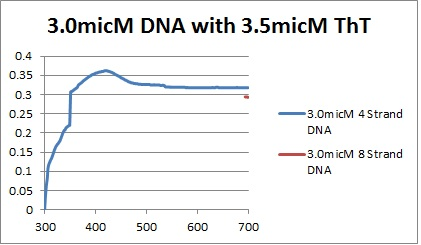 3.0micM DNAs graph.jpg