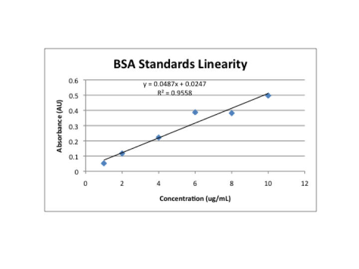 Image:BSA_linearity.png