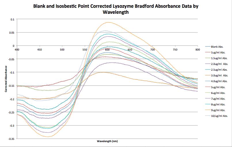 Blank.isosbesticpoint.correctedlysozyme Bradford JNB 09.23.15.png