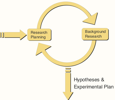 File:ResearchPlanningCycle.jpg