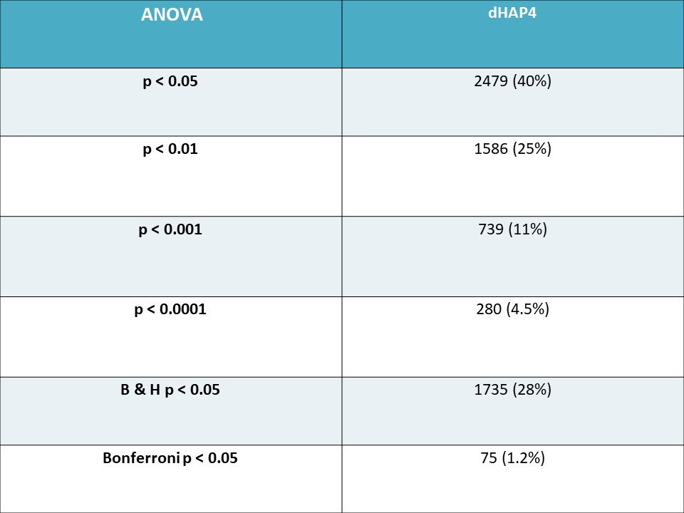 ANOVA and dHAP4 Table-DG.JPG