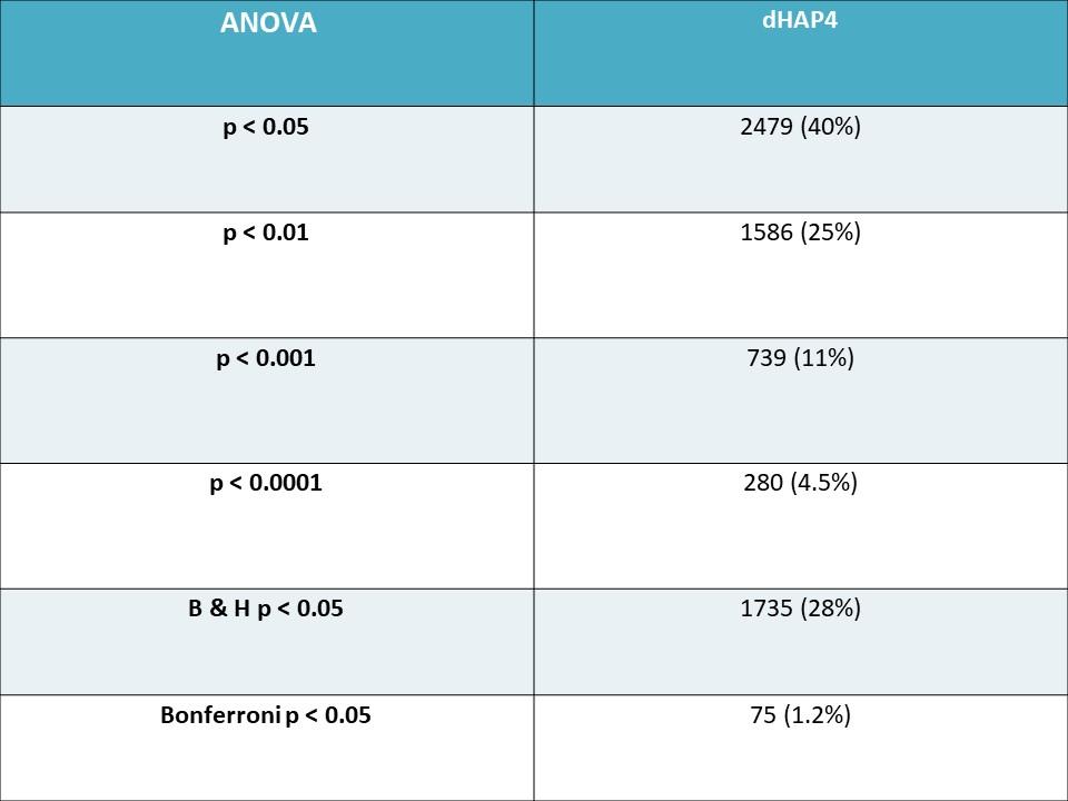 ANOVA and dHAP4 Table-DG.JPG