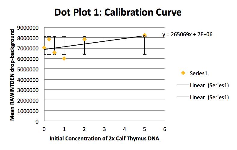 File:BME100G11 Calibration Curve1.png