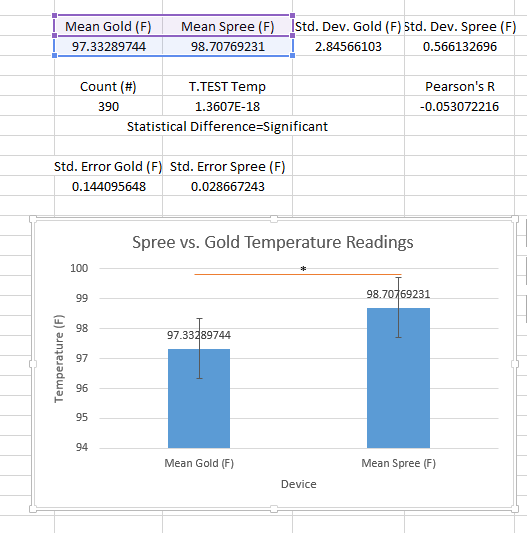 File:Bme100 lab5 temp data.png