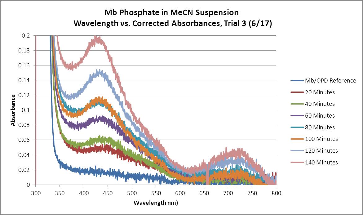 Mb Phosphate OPD H2O2 MeCN WORKUP GRAPH Trial3.png