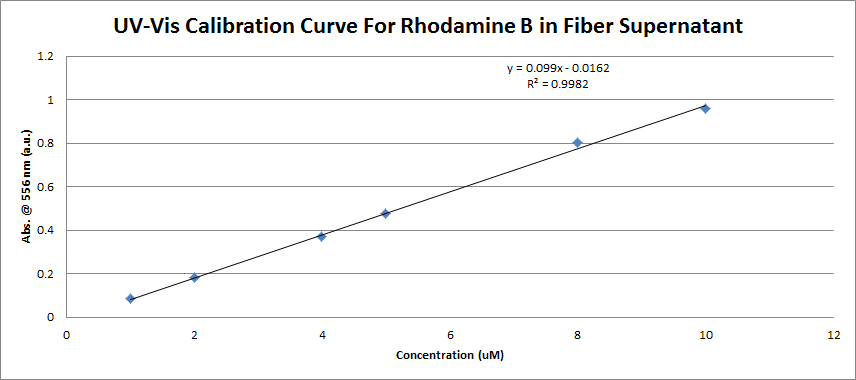 UV-Vis Rhodamine B Calibration Curve in Fiber Supernatant.png