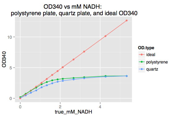 File:2013 12--NADH standards to 5mM.png