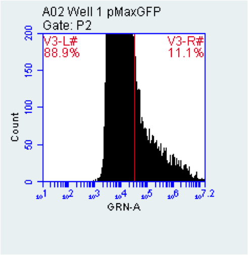 File:2015-10-27 well 1 pMaxGFP.png