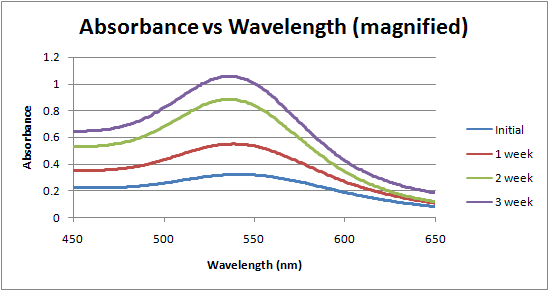 Image:Absorbance vs wavelength over time week 4.png