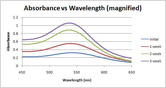 Absorbance vs wavelength over time week 4.png