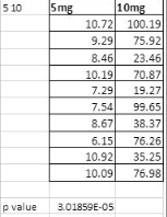 File:BME100 G5 L2 Human ANOVA Post Tests 5-10.jpg