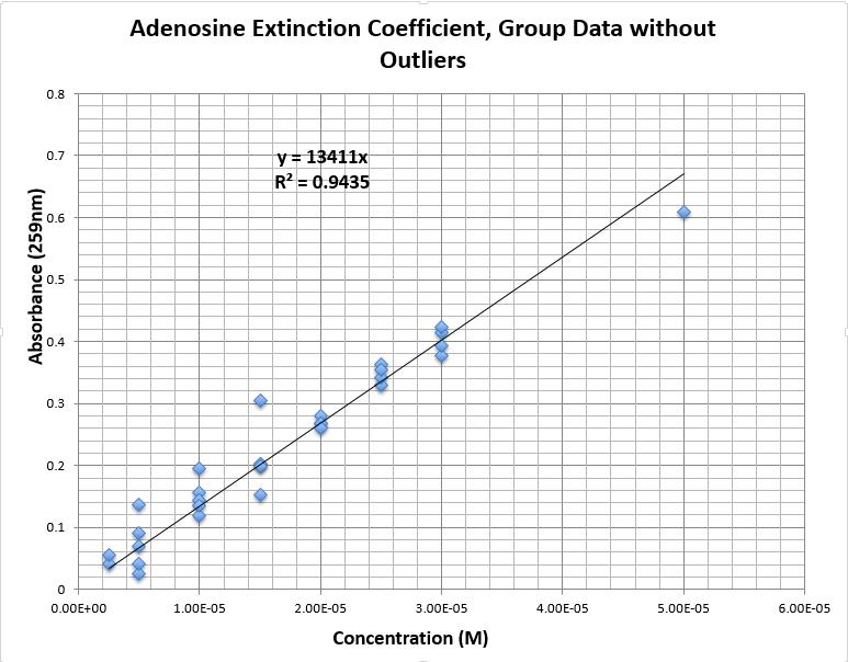 CHEM571 cmj 09.04.13 Calibration Adenosine Group No Outliers.png