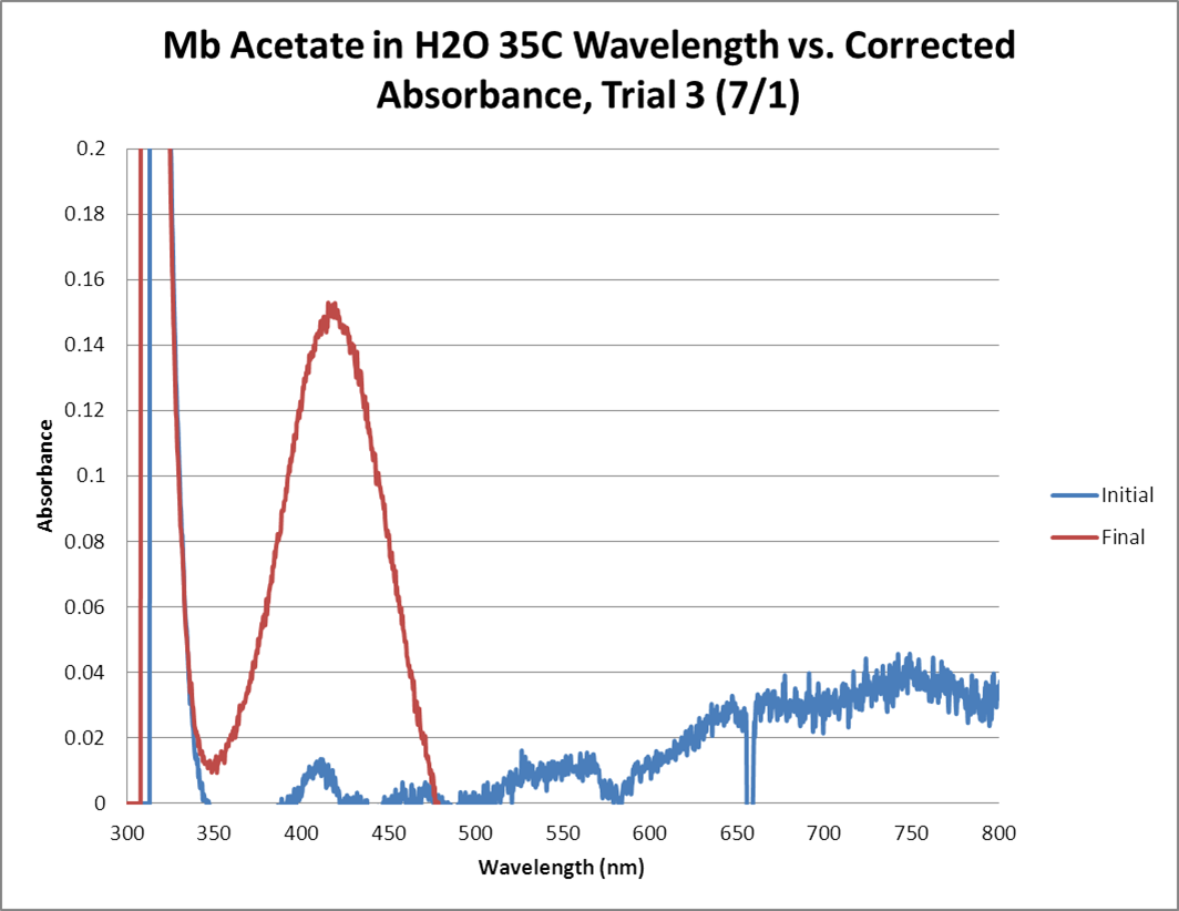 Mb Acetate OPD H2O2 H2O 35C GRAPH Trial3.png