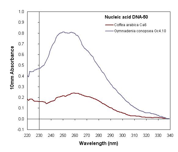 File:Nanodropgraph.jpg