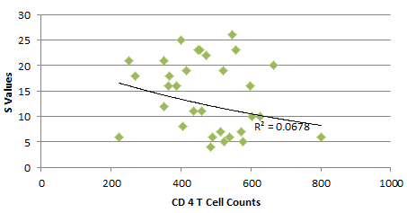 AV 20161009 S value vs cd4.PNG
