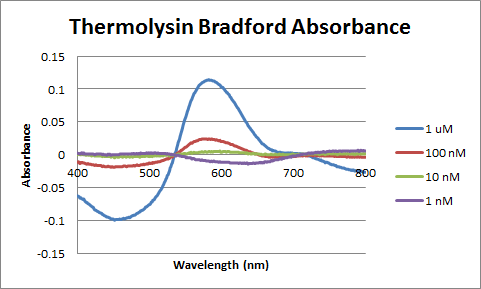 Image:Control_Thermolysin_Bradford_Absorbance.png